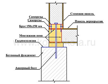 Технология монтажа сэндвич панелей замки соединения узлы