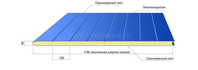 технические характеристики ппу панелей